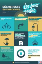 Dordogne EAU SECHERESSE